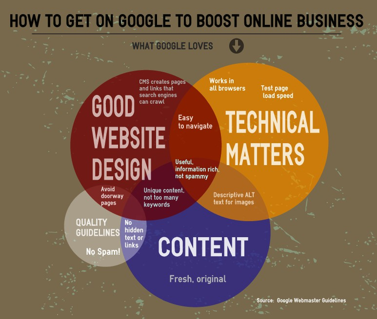 Infographic | How to get on Google