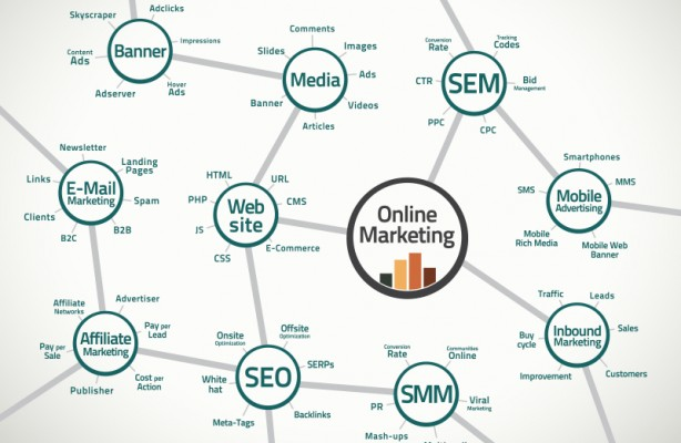 Online marketing map and terms
