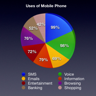 Why Businesses Need to Embrace the Trend in Mobile Device ...