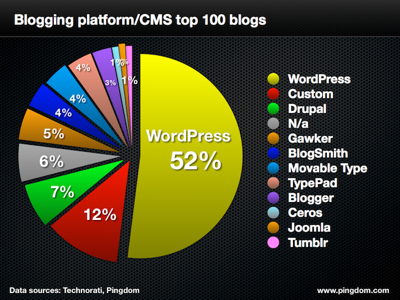 WordPress Dominates