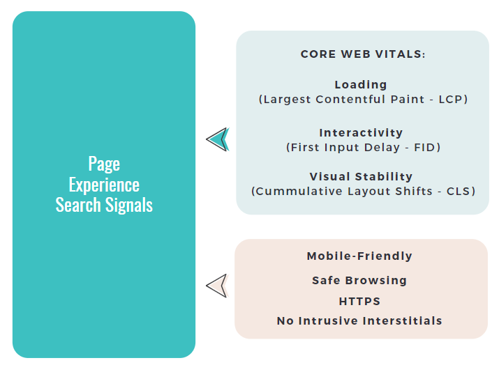 Page Experience Search Signals | Core Web Vitals and Mobile-First Indexing